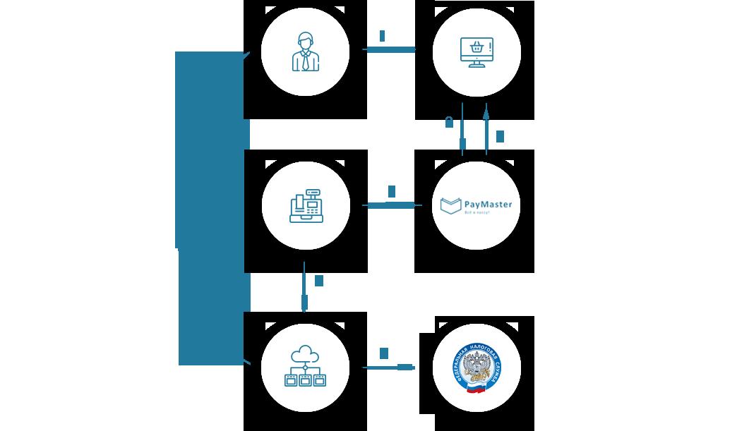 схема взаимодействия онлайн-кассы и интернет-эквайринга в процессе оплаты товара на сайте